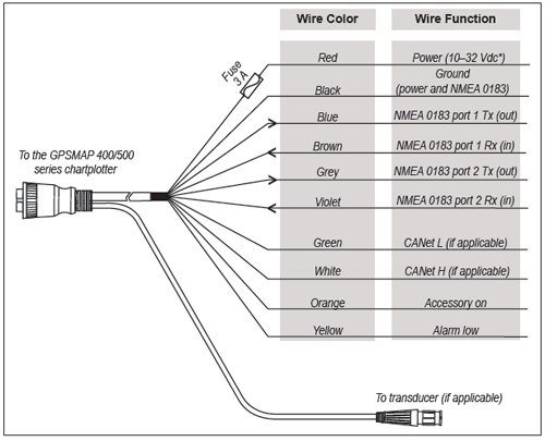 Ledningsdiagram for Garmin GPSmap 526